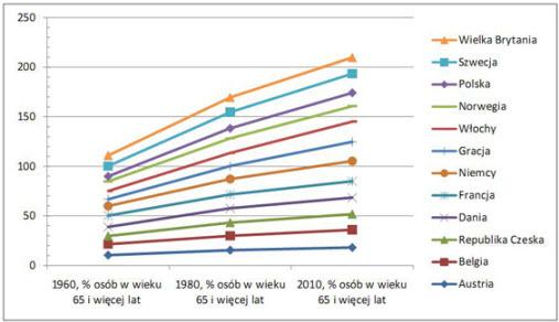 polska demografia - gerostomatologia